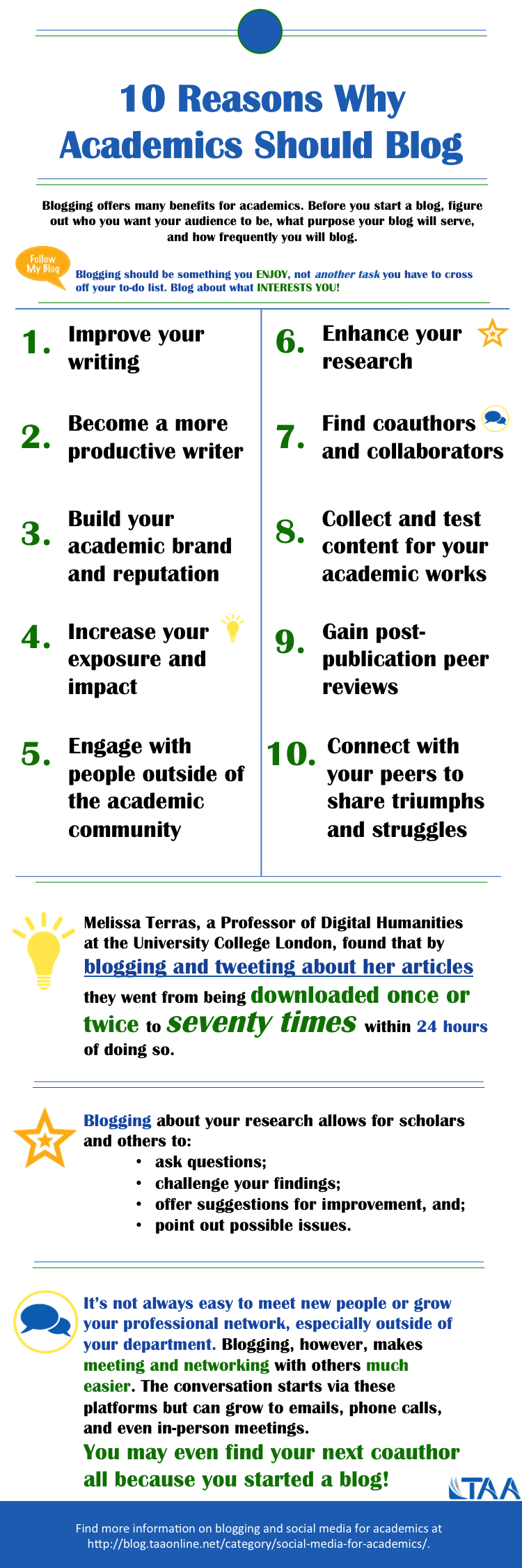 infographic_10 reasons why academics should blog