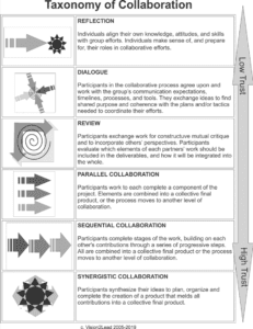 Taxonomy of Collaboration